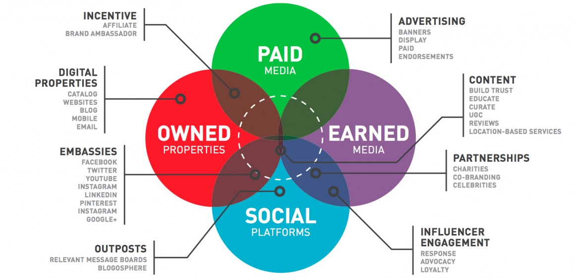 owned-earned-media